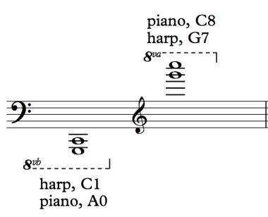 piano:harp ranges.jpg